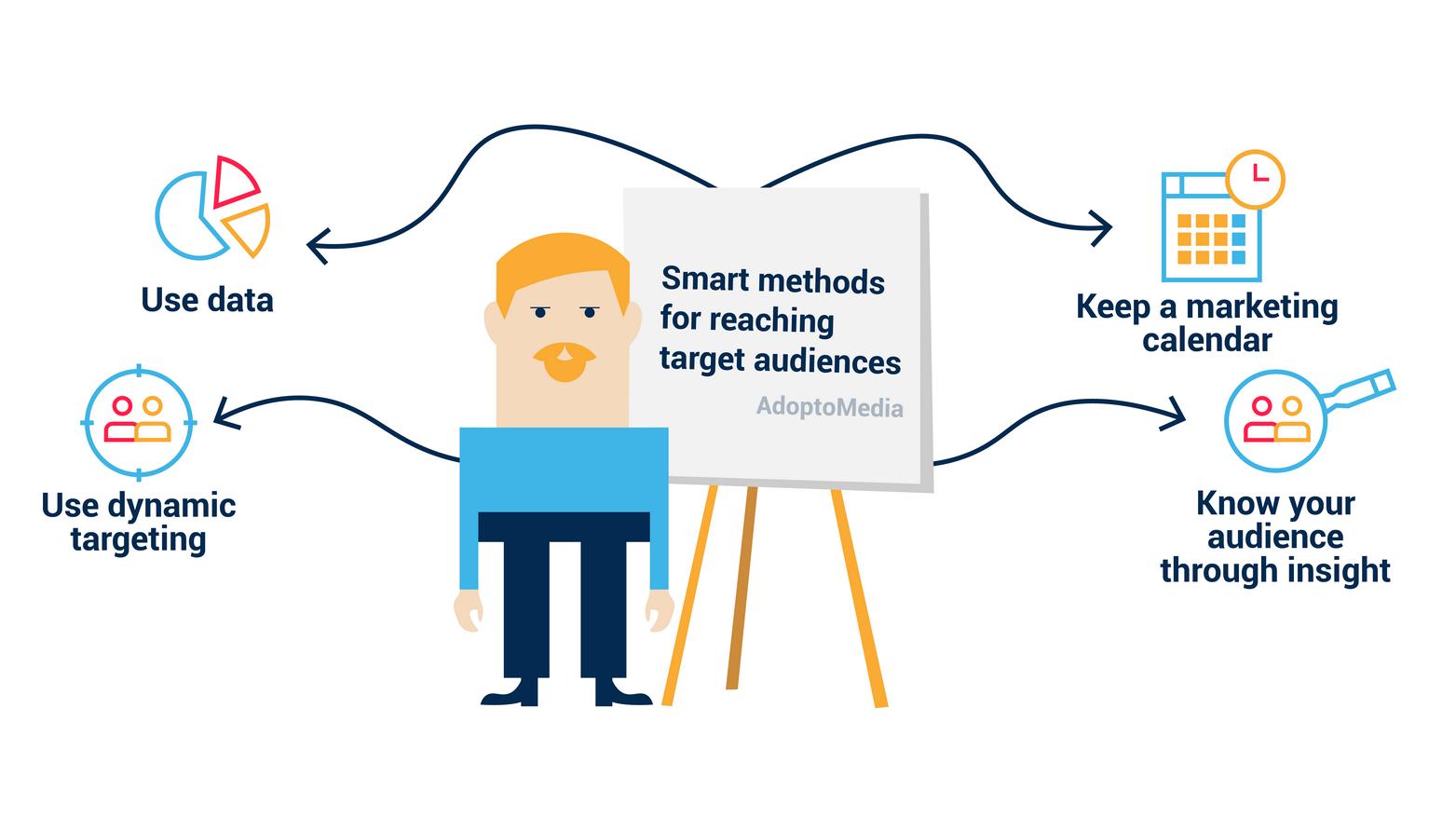 methods for reaching target audience, marketing, target, dynamic targeting, AdoptoMedia