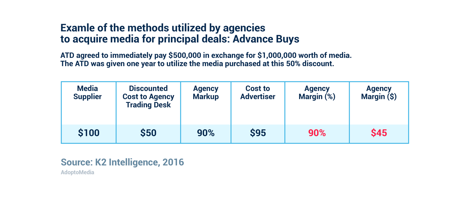 RebateGate, transparency, Advance buys, ad agency, non-transparent media buying