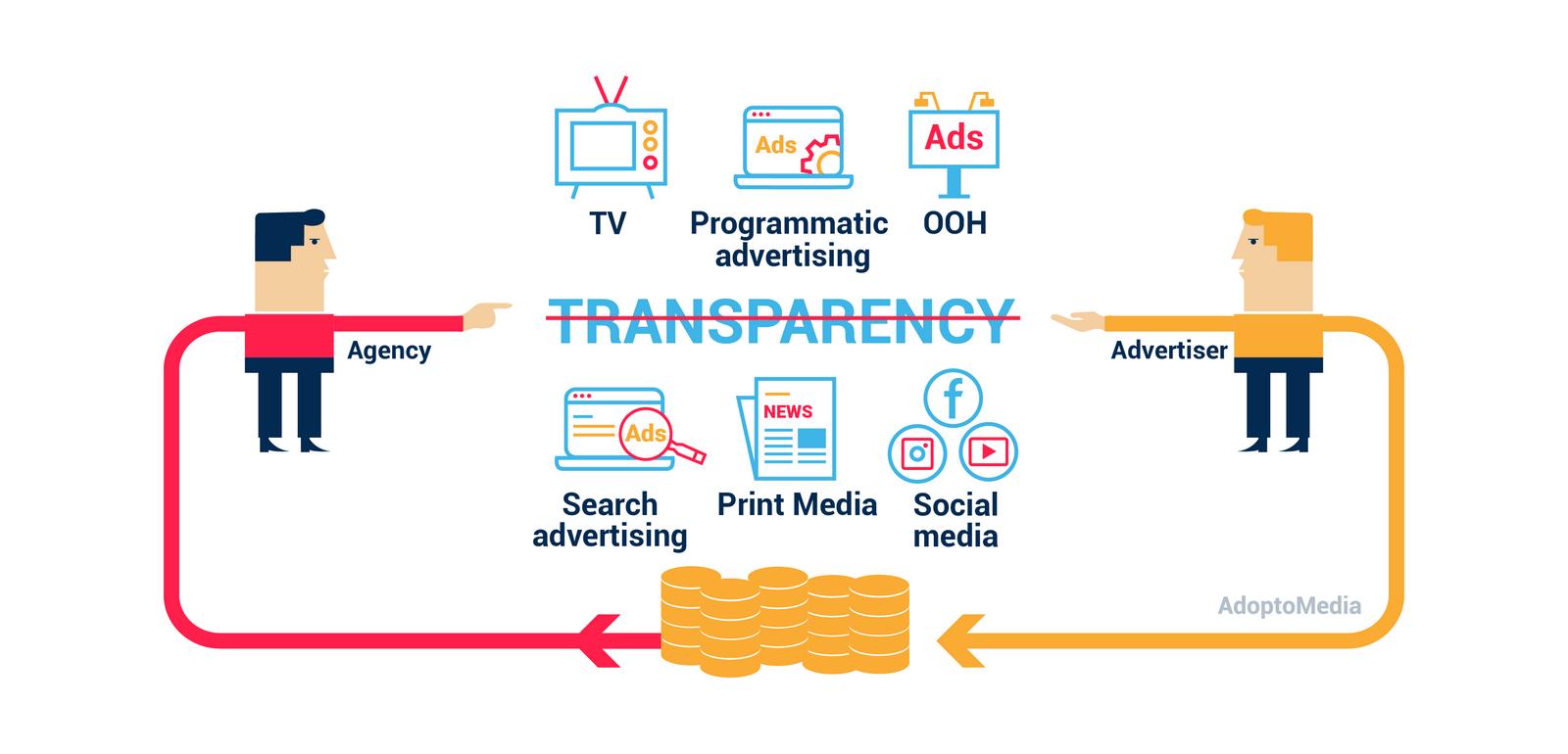 RebateGate, transparency, ad agency, non-transparent media buying, social media advertising, OOH, programmatic advertising, print media, search advertising