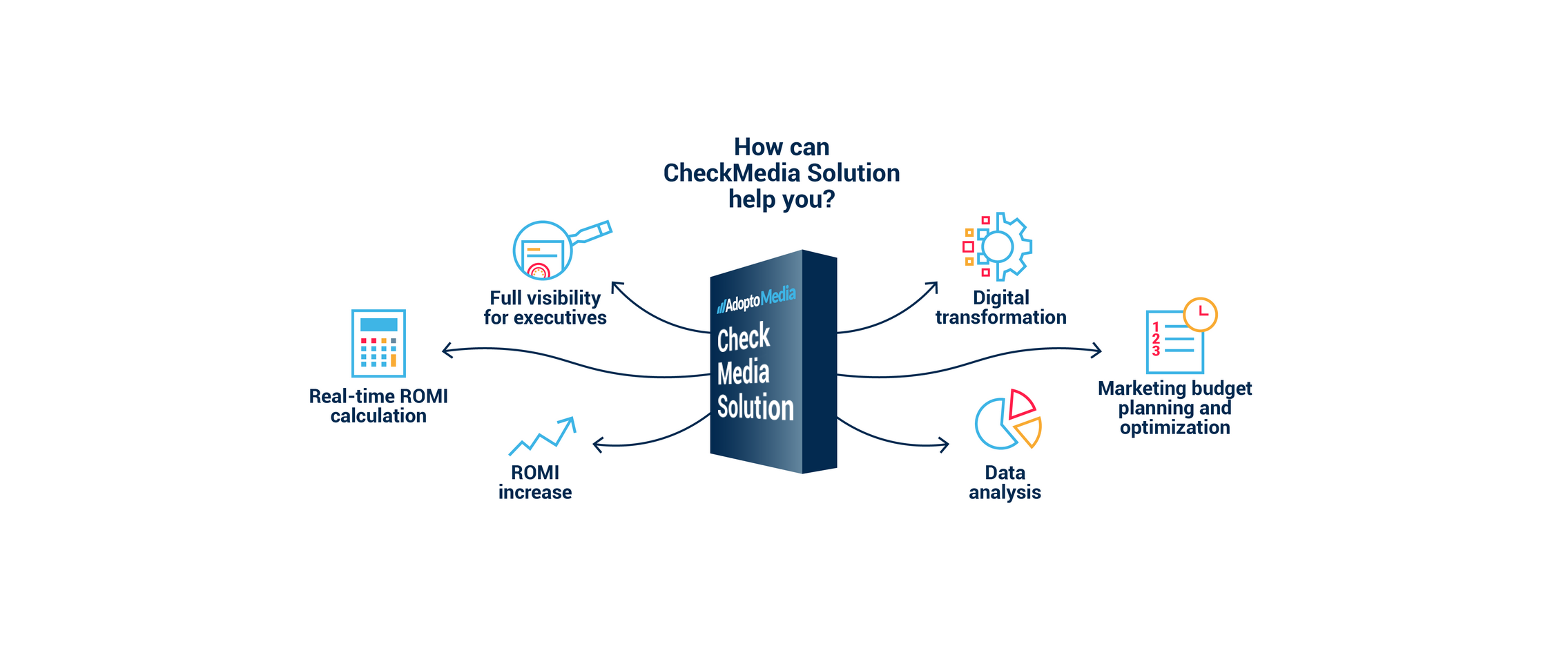 Adoptomedia, Checkmedia solution, ad optimisation, ad automation, marketing budget optimisation, digital transformation, visibility, transparency, compliance