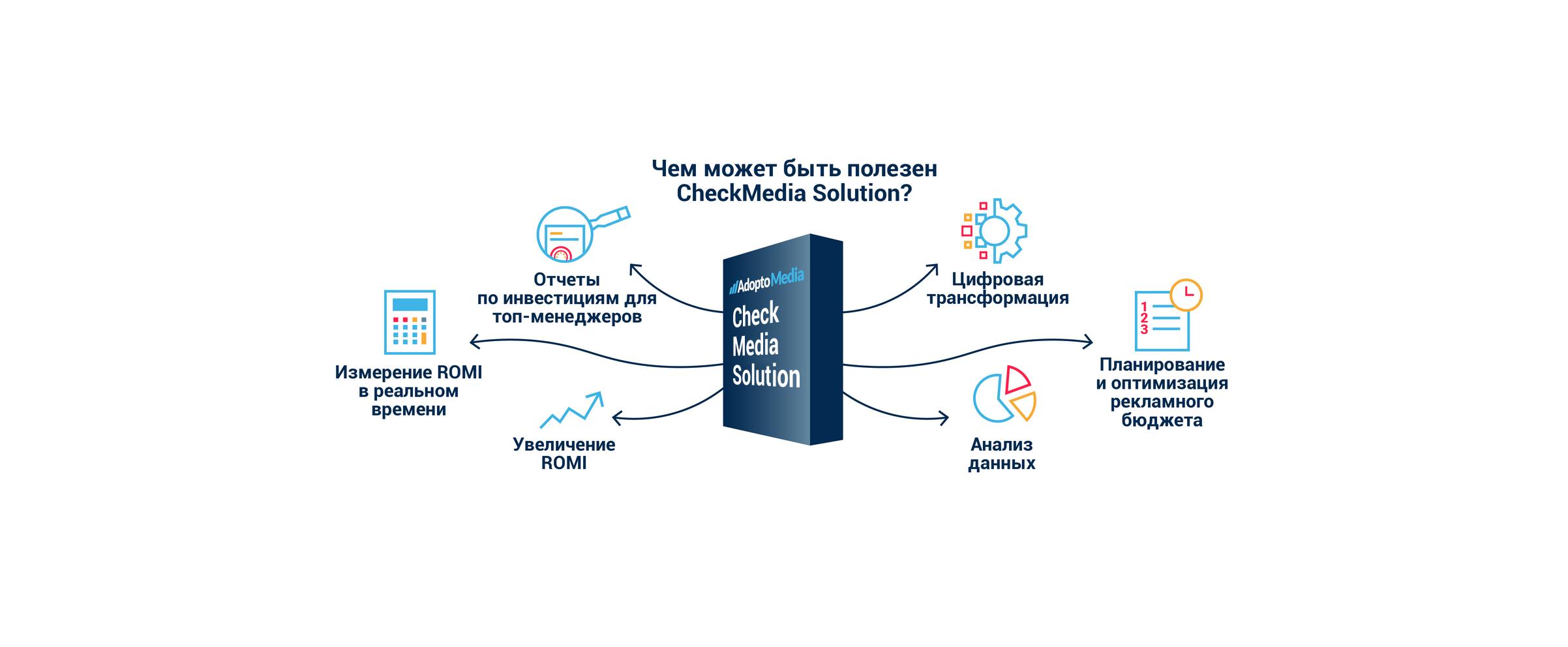 Оптимизация рекламы, автоматизация рекламы, цифровая трансформация, оптимизация рекламного бюджета, прозрачность, комплаенс, Checkmedia solution