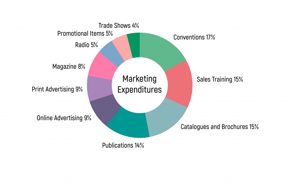 Marketing budget, media channels, ROMI, ROI, Attribution, MMM, Marketing Mix Modeling