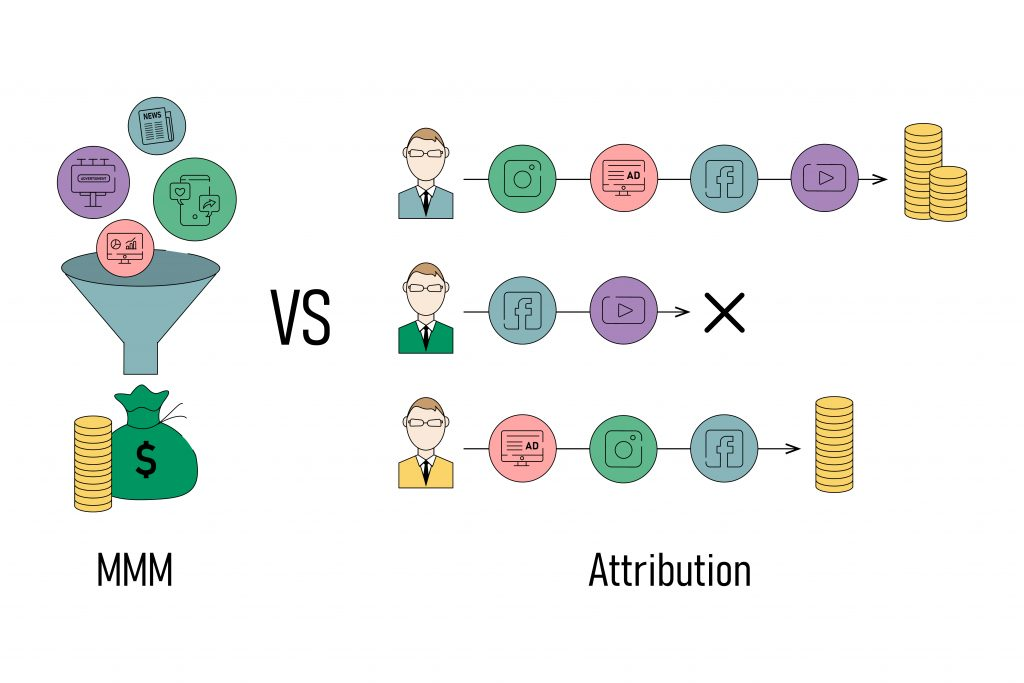 MMM, Attribution, media budget optimisation, effective media channels, ROI, ROMI, Media buying