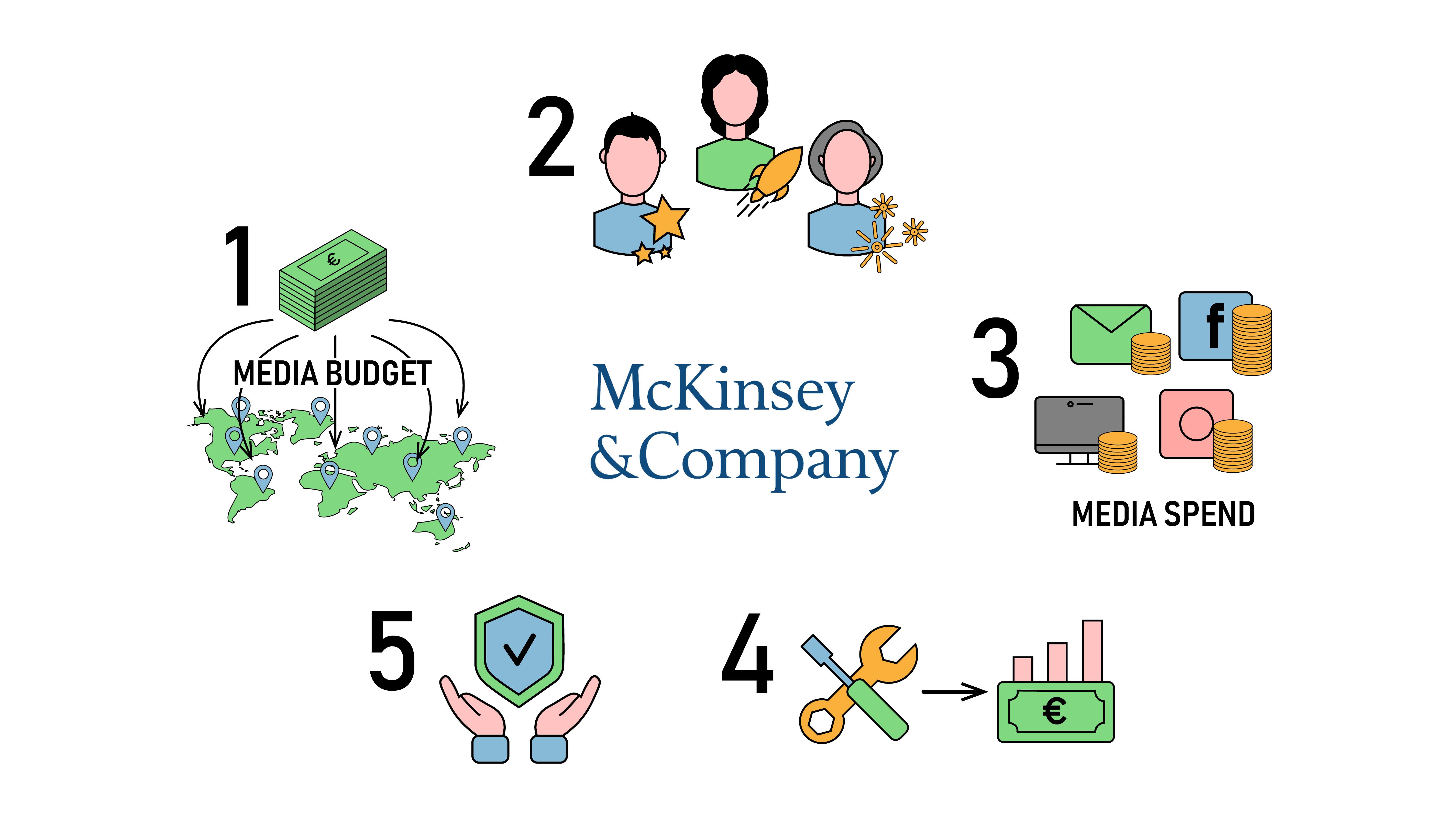 MROI, ROMI, media budget, media spend, Media Mix Optimisation, advertising channels