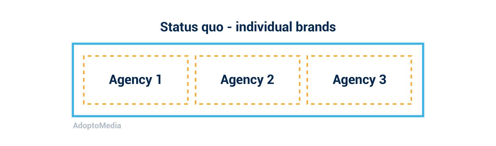 agency model, integration, individual brands