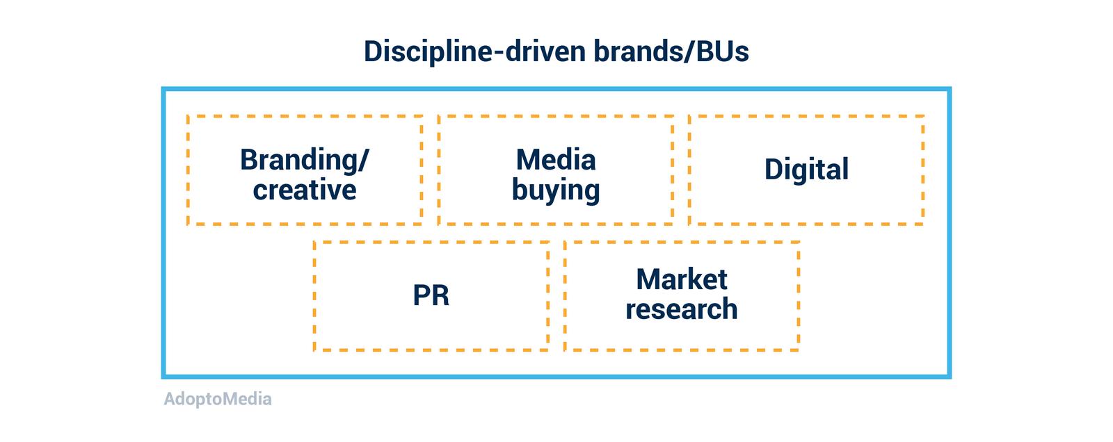 agency model, integration, branding, creative, media-buying, digital, market research