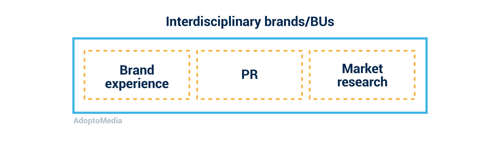 agency model, integration, brand experience, market research