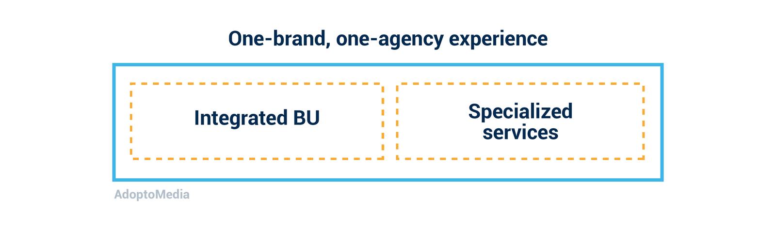 agency model, integration