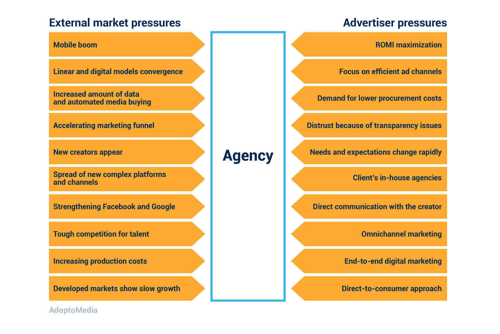 ad agencies, agency model, advertising trends, transparency issues, media buying, ROMI