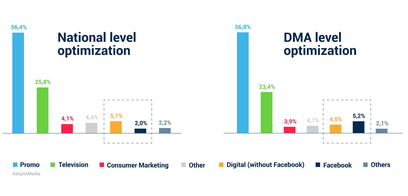 Marketing Mix Optimisation, Media channels, MMM, Marketing Mix Modeling