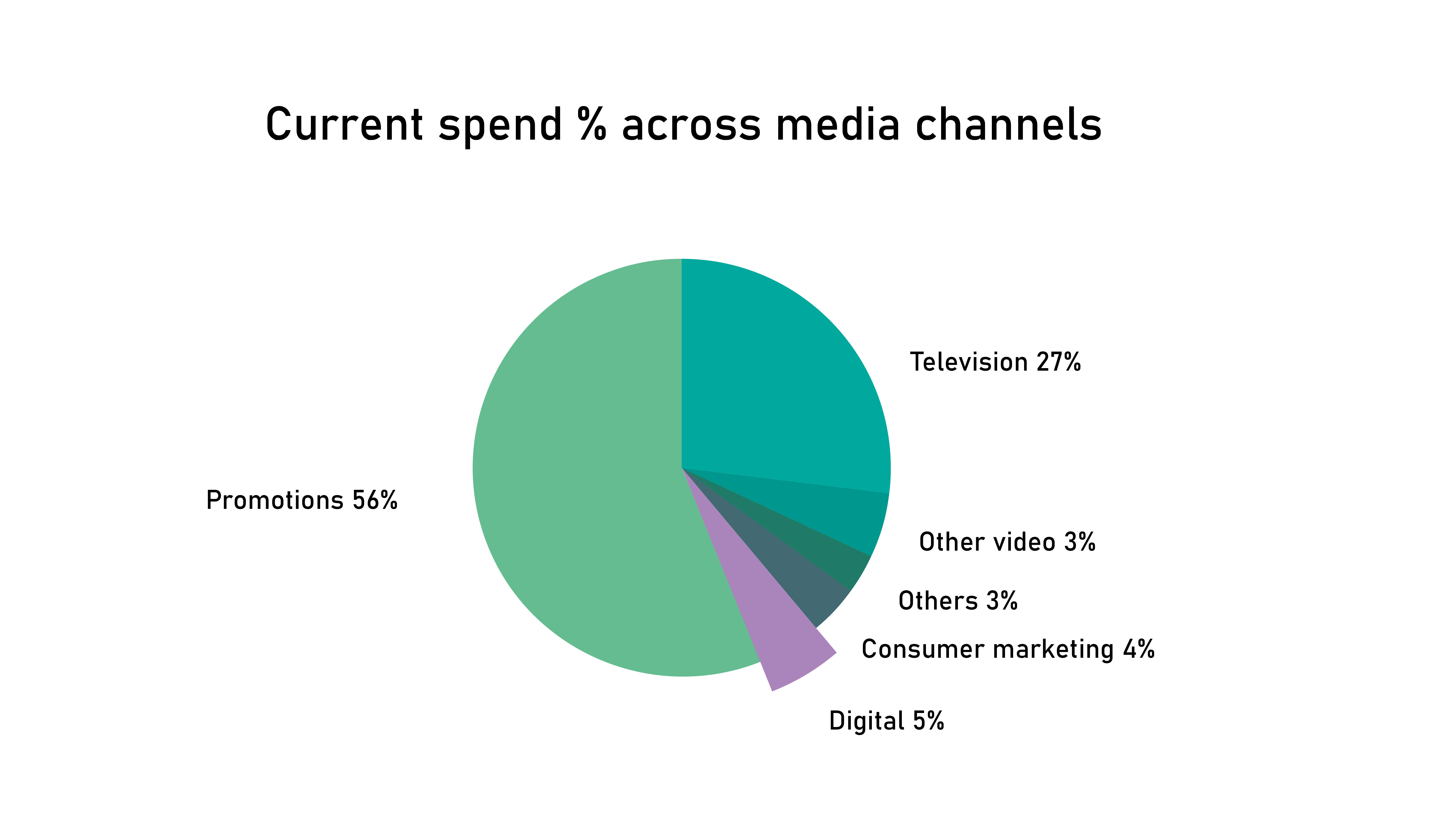 Marketing Media Mix, Media channels, advertising channels, digital advertising, media spend pie chart