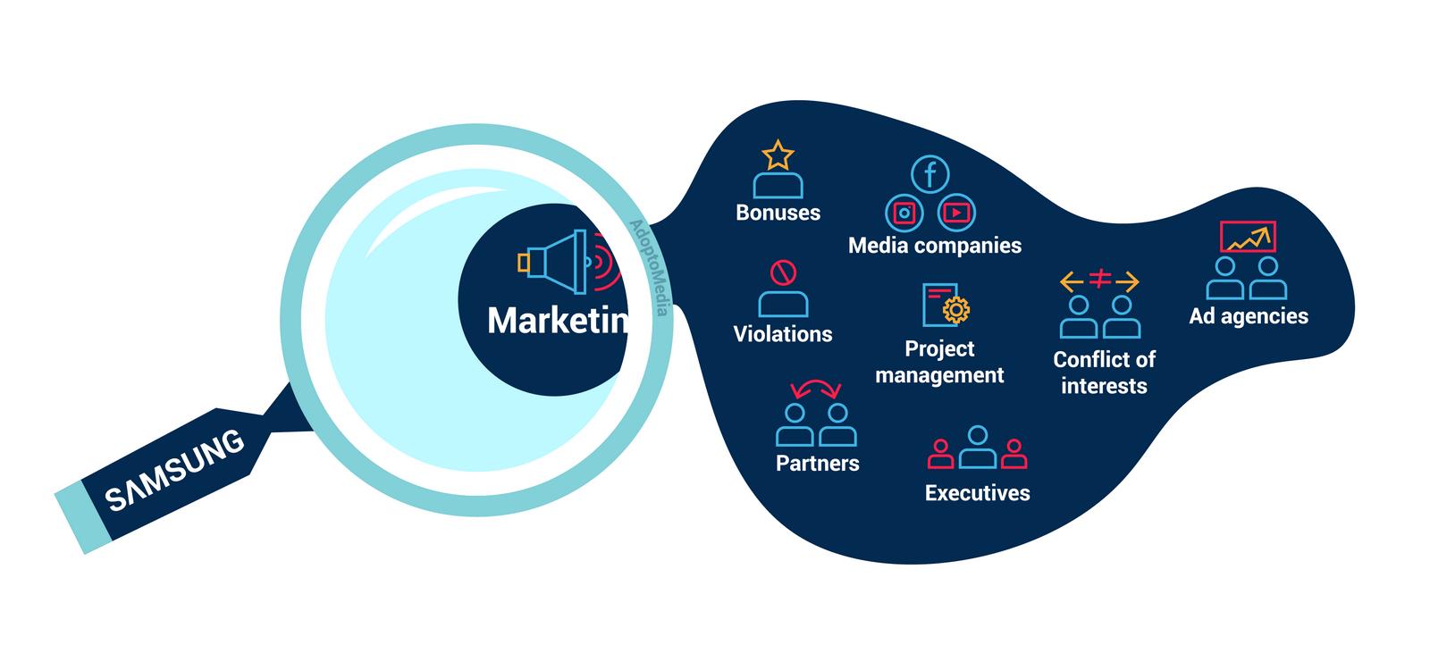 marketing, ad agencies, media companies, transparency issues, violations