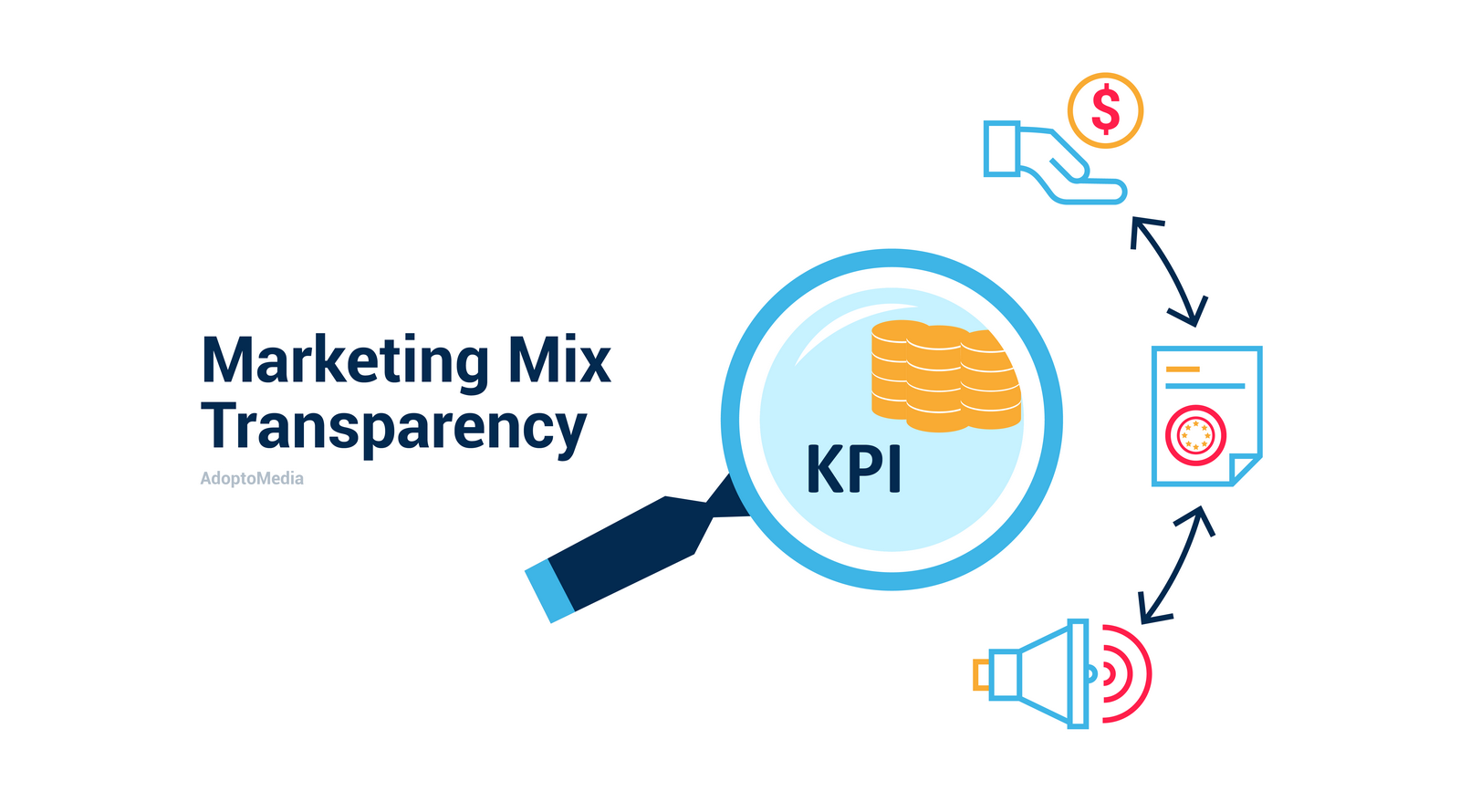 Marketing Mix Transparency, marketing, transparency, KPI, media, AdoptoMedia