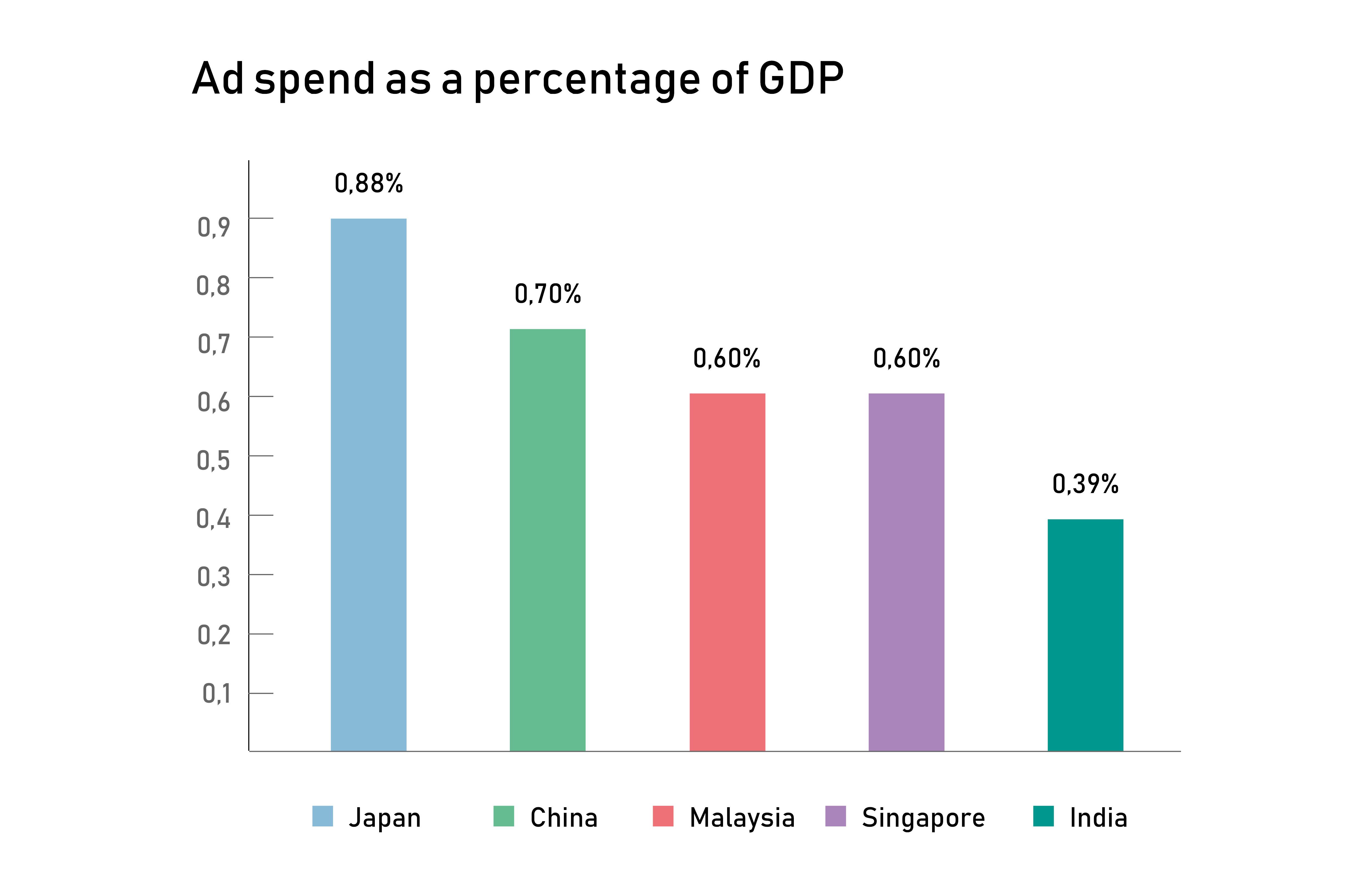advertising, ROMI, GDP, India, Marketing spend