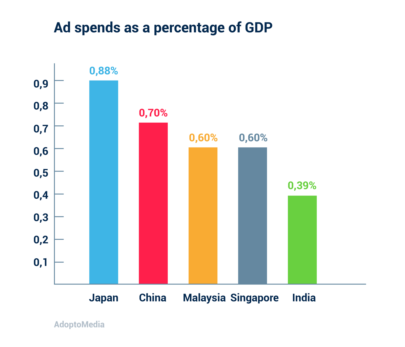 advertising, ROMI, GDP, India, Marketing spend