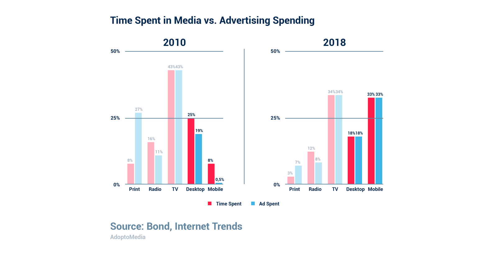 advertising spend, digital advertising, mobile, TV