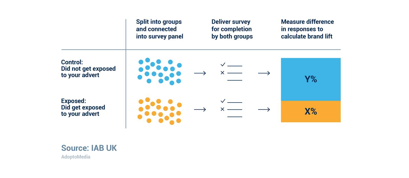 brand studies, ad effectiveness, cross-media measurement, cross-platform measurement
