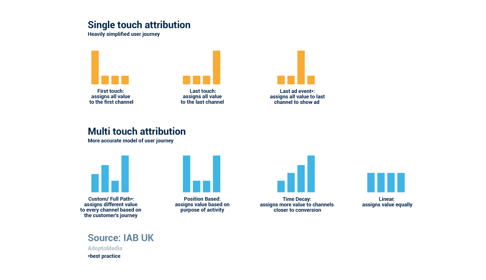 Single touch attribution, Multi touch attribution, user journey, conversion