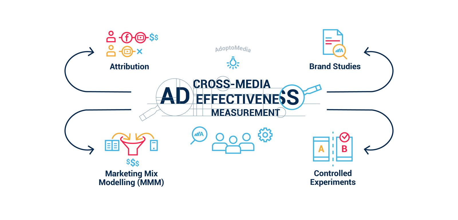 cross-media measurement, cross-platform measurement, ad effectiveness, Attribution, MMM, Marketing Mix Modelling, Brand Studies, controlled experiments