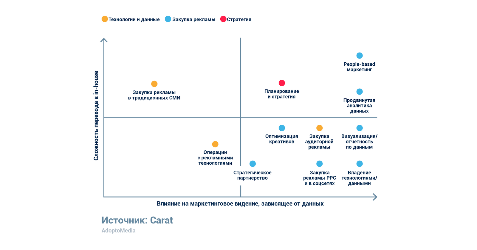 In-house агентство, управление данными, зрелость данных, people-based маркетинг, рекламные технологии
