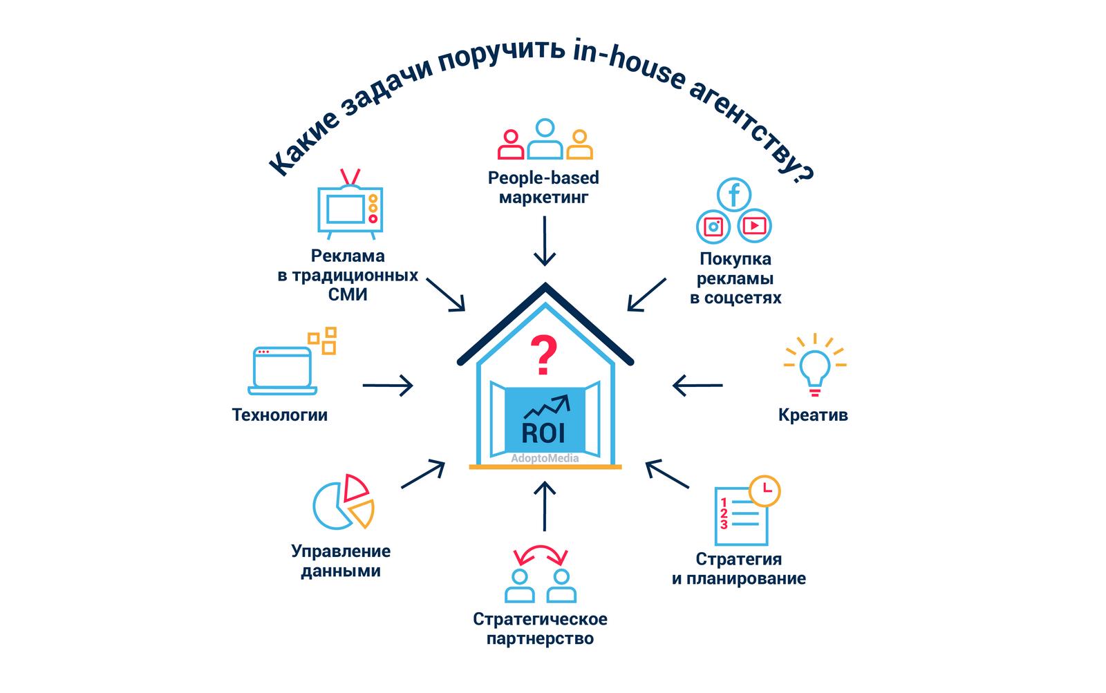 In-house агентство, цифровая трансформация, ROI, подсчет ROMI, маркетинговые тренды, покупка рекламы, автоматизация маркетинга