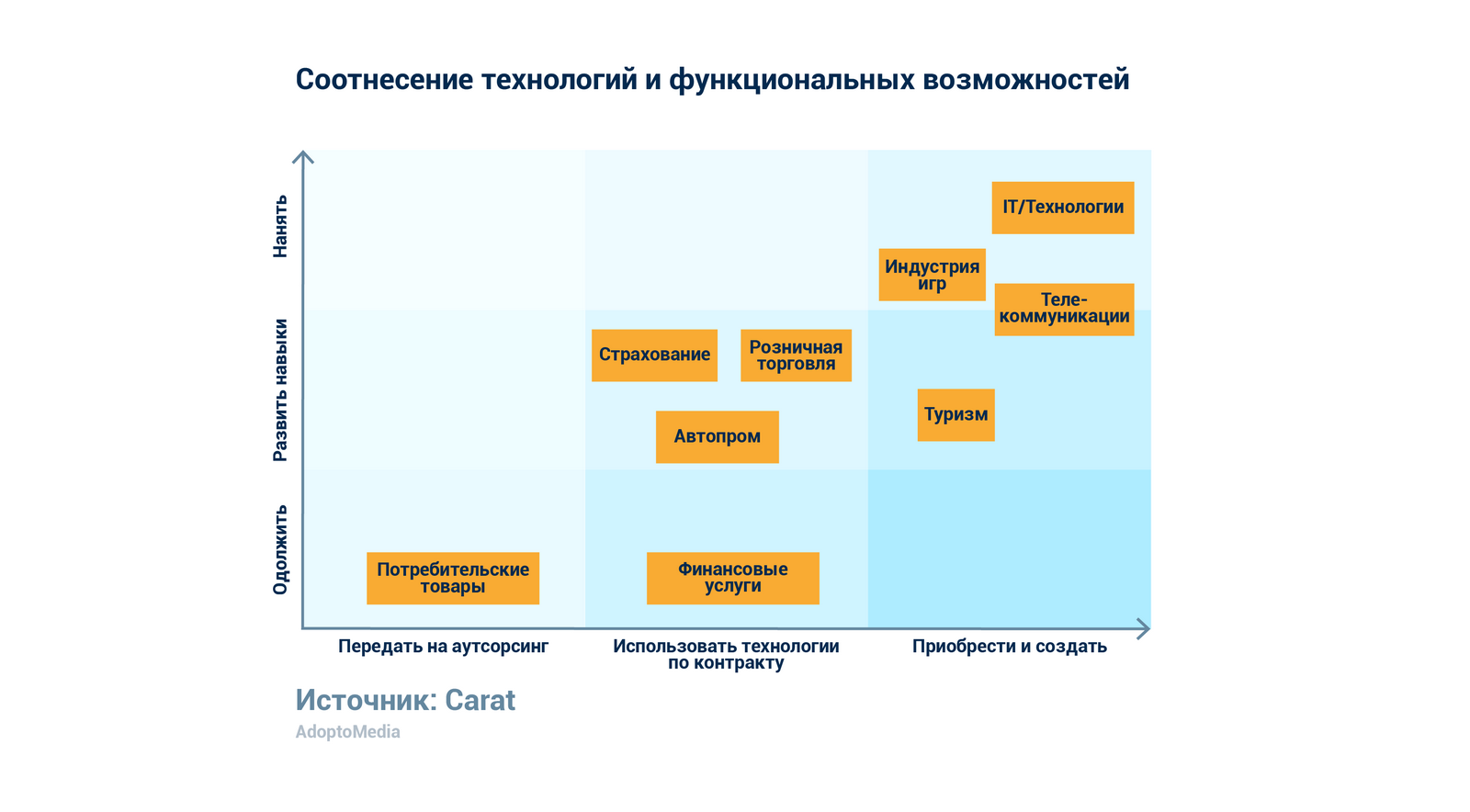 In-house агентство, маркетинговые технологии, маркетинговая стратегия, модель in-house агентства