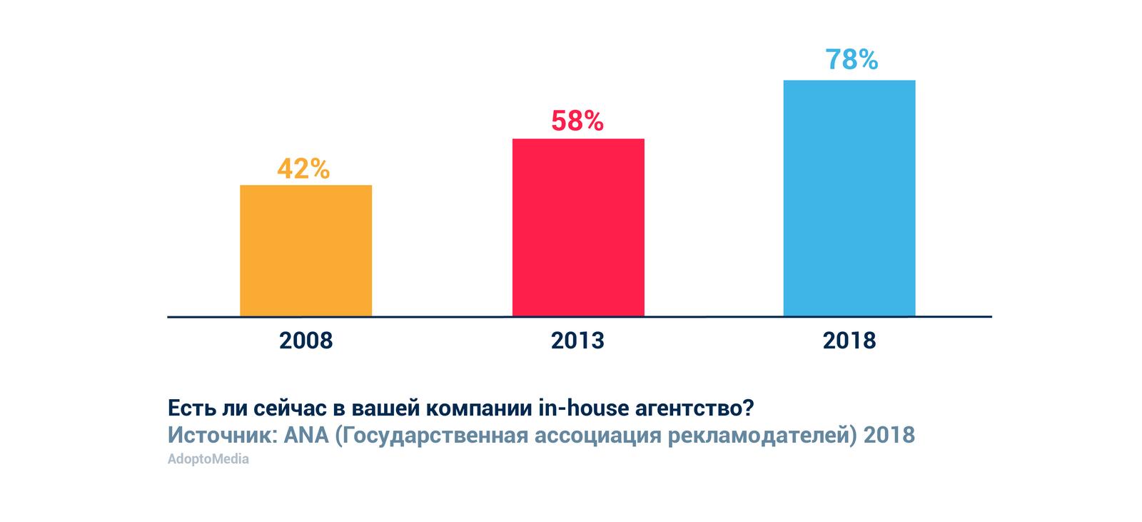 In-house агентство, маркетинговые тренды