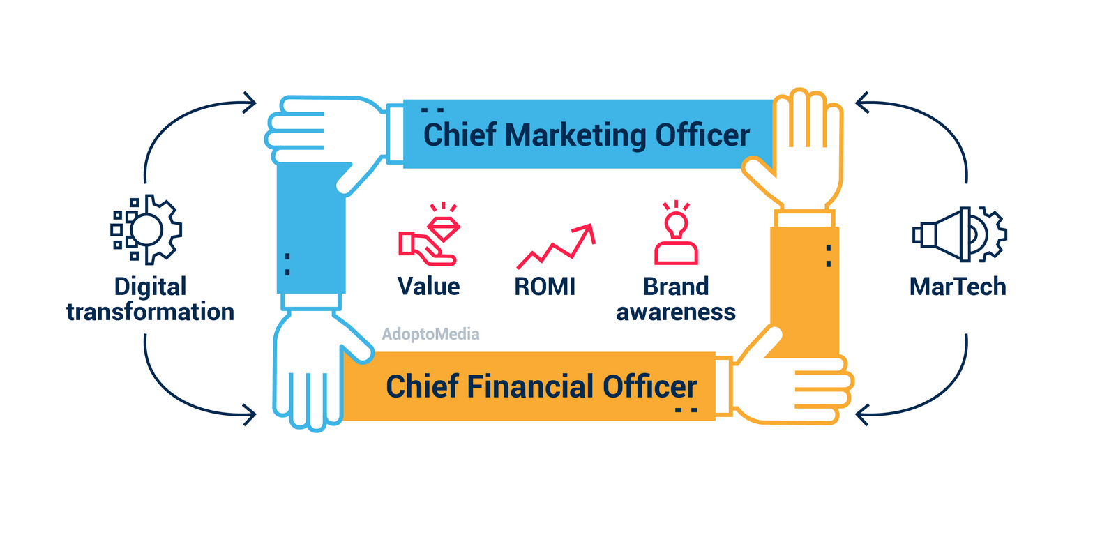 digital transformation, cross department cooperation, CMO, CFO, marketing and finance, ROMI, MarTech, Marketing technology, brand awareness, value