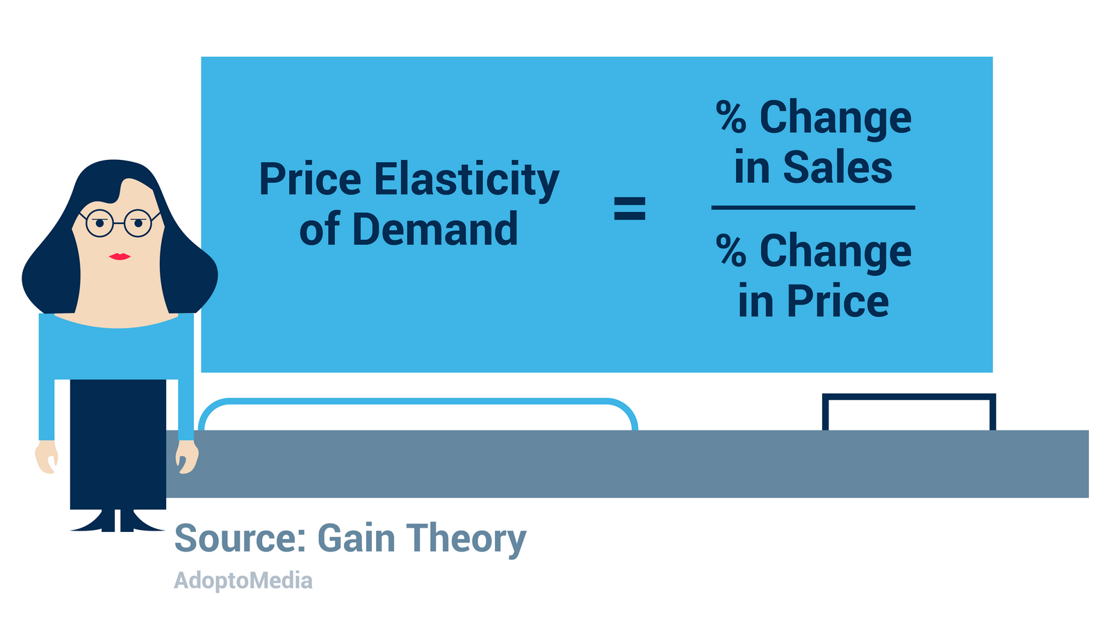 price elasticity formula, demand change