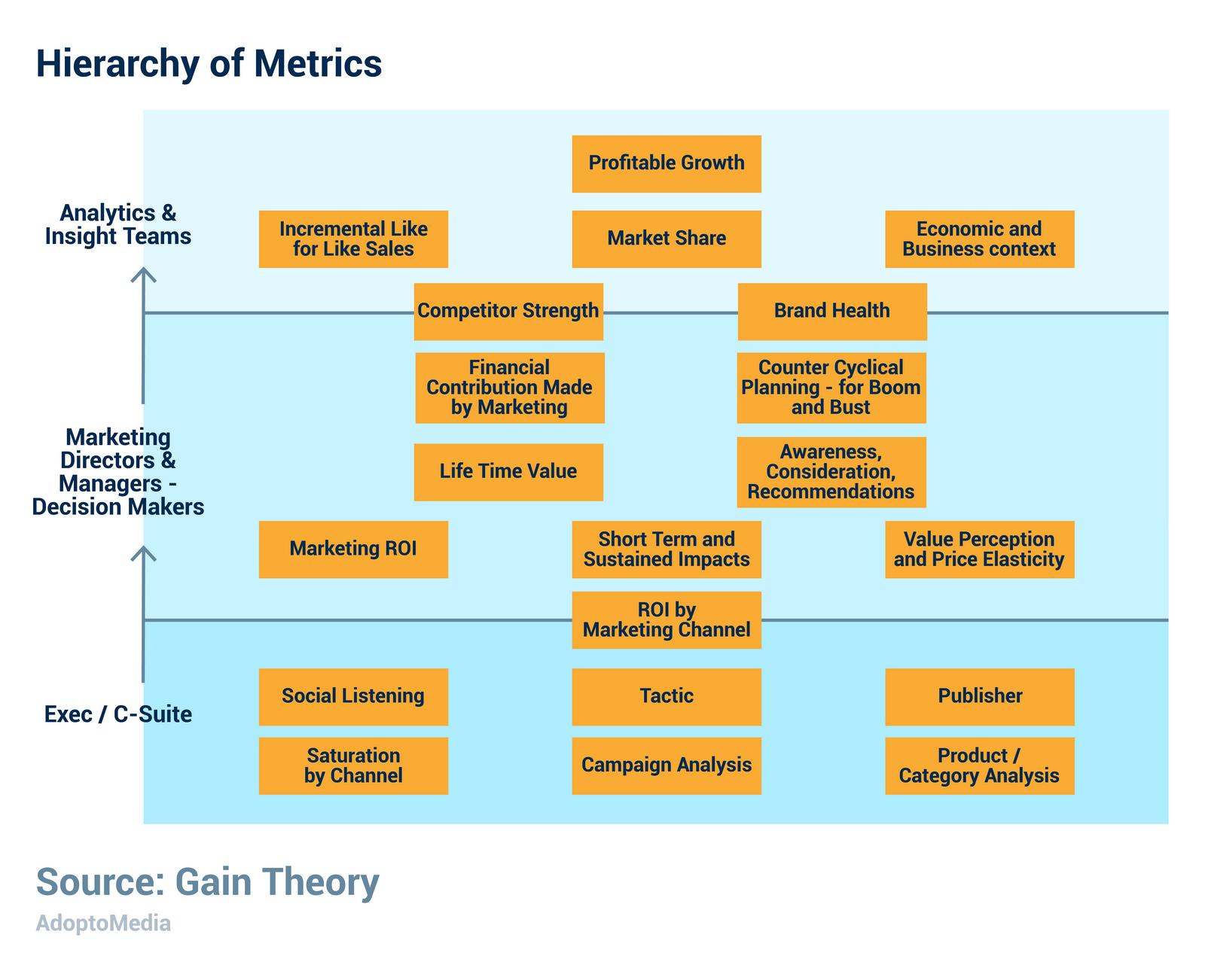 ROMI, KPI, metrics, marketing strategy, marketing effectiveness, business effectiveness