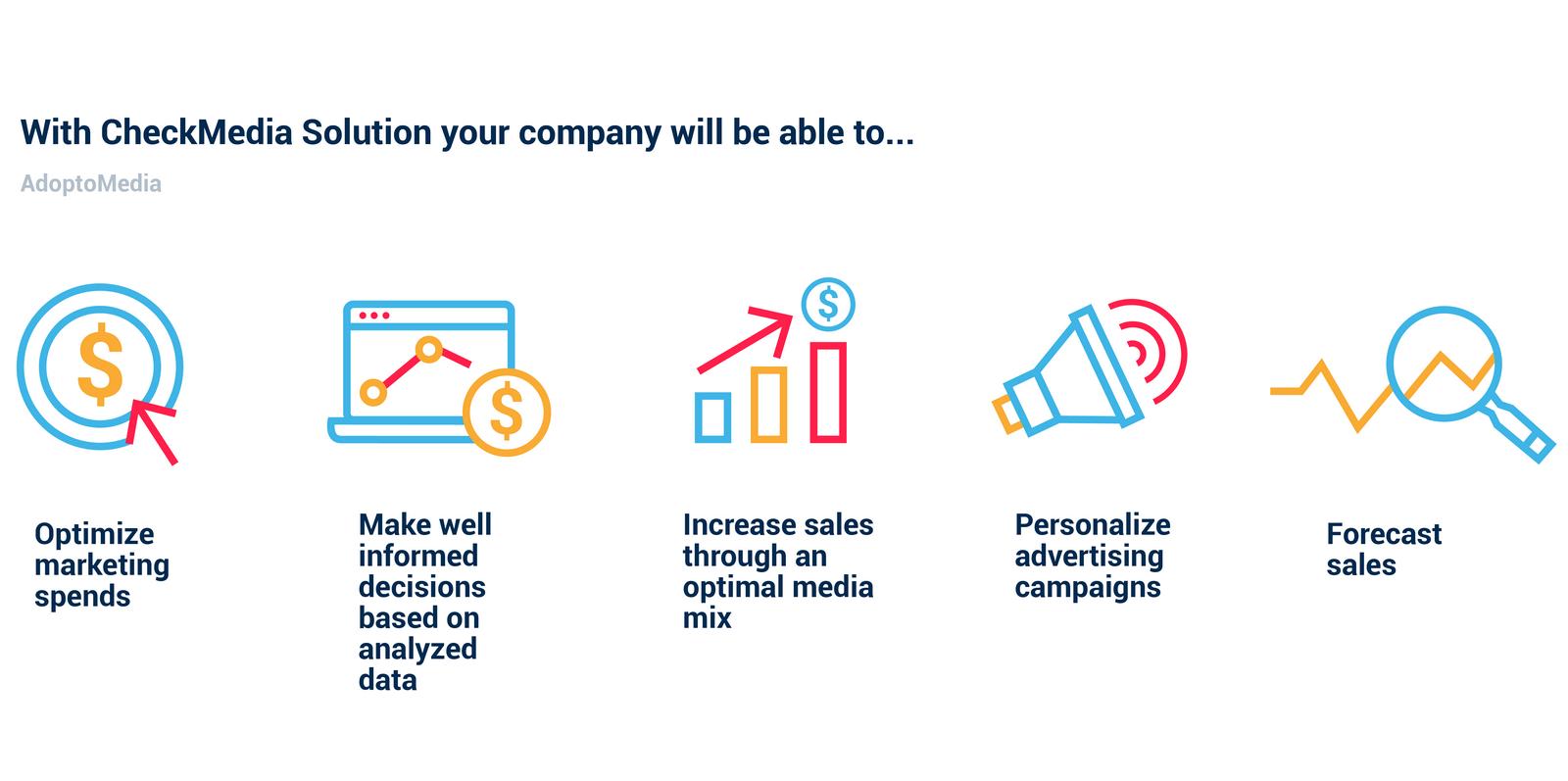 Marketing Mix Modelling, Marketing Technology, ROMI optimization, ROMI increase, marketing budget optimization, effective marketing strategy, CheckMedia Solution, AdoptoMedia, forecast sales