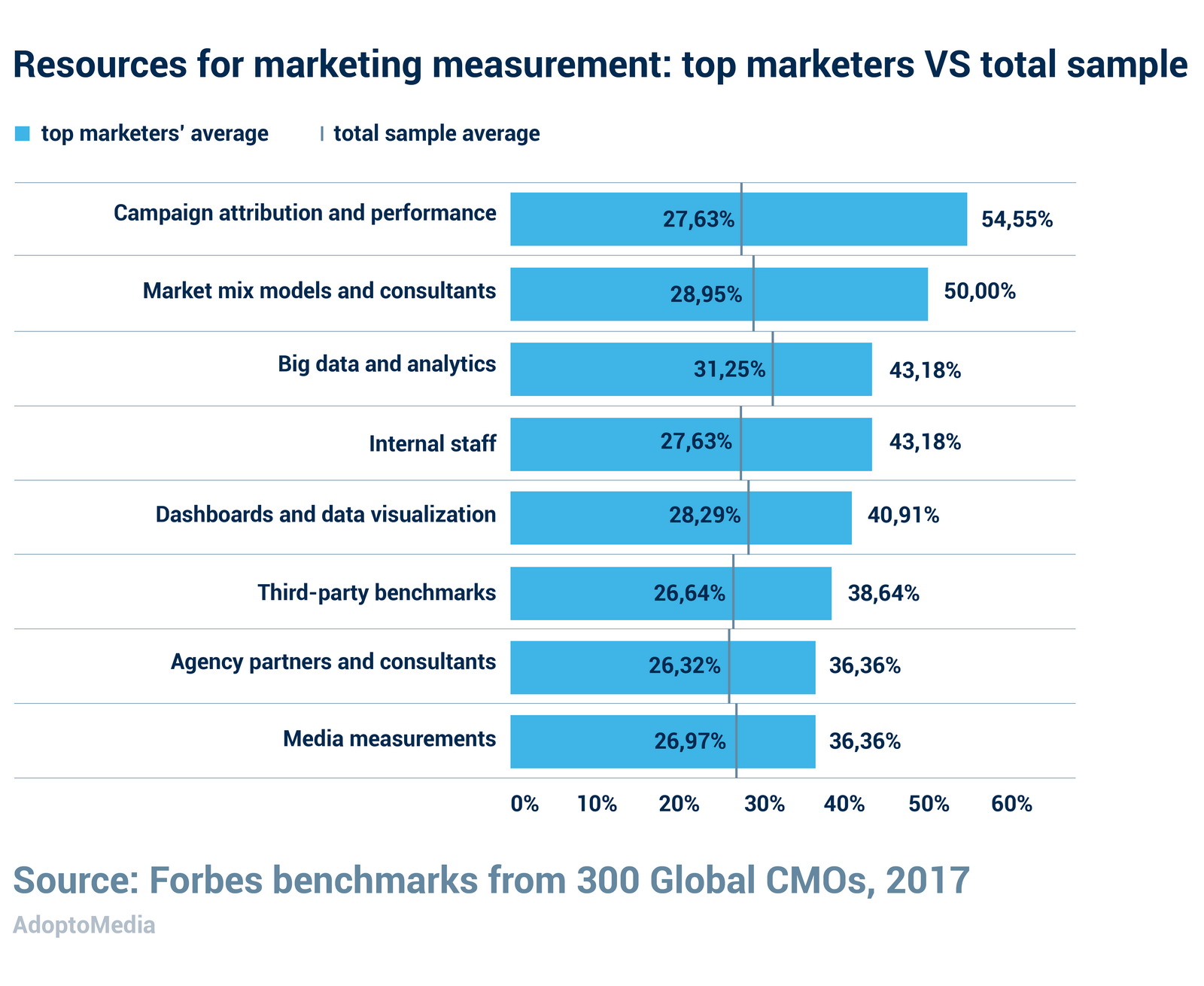 marketing capabilities, top marketer, best media measurement tools, market mix models, attribution, marketing analytics, marketing dashboard, real-time marketing accountability