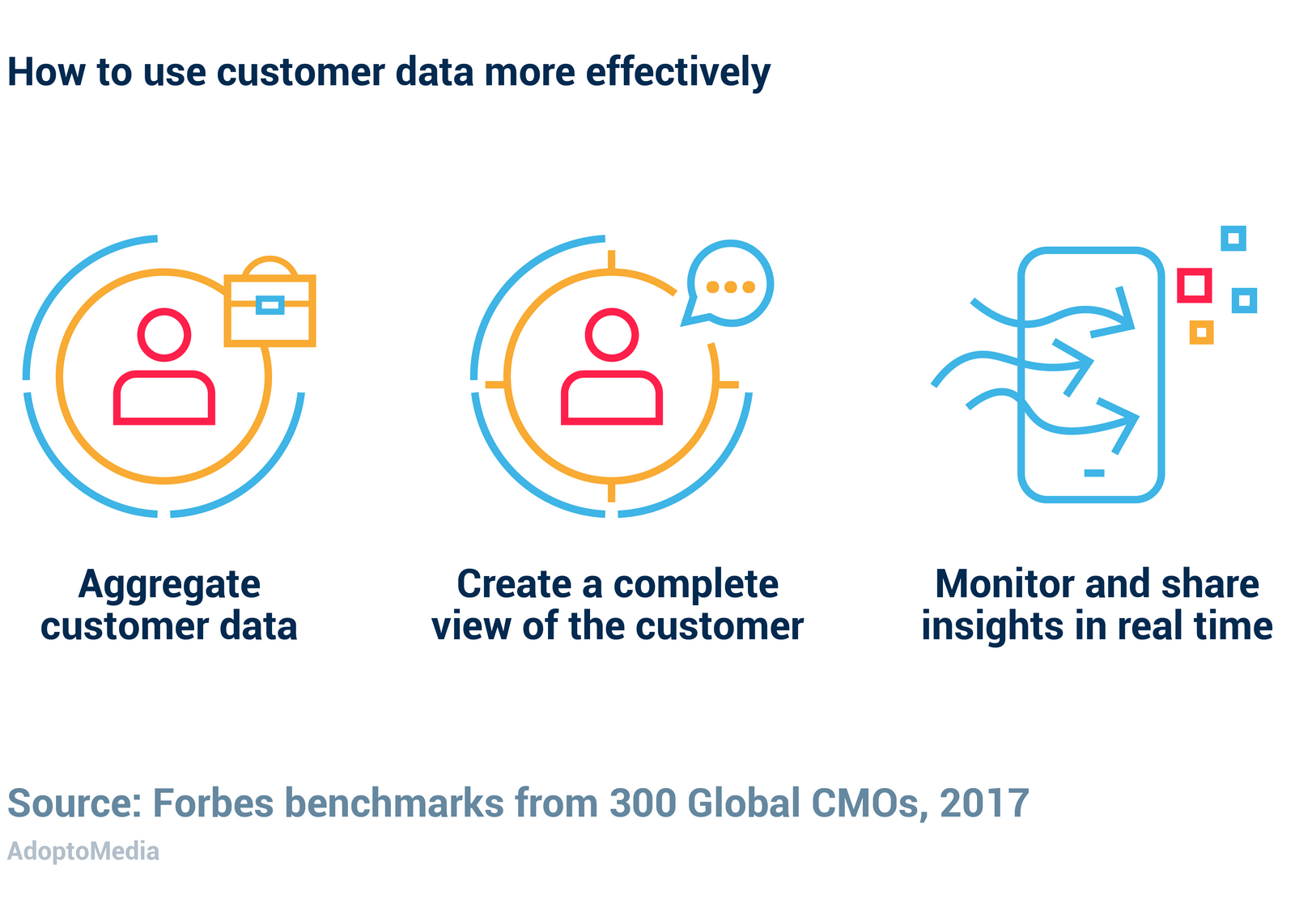 marketing capabilities, top marketers, customer data, customer insight, customer data aggregation, customer data integration, client profile, customer profile, customer journey