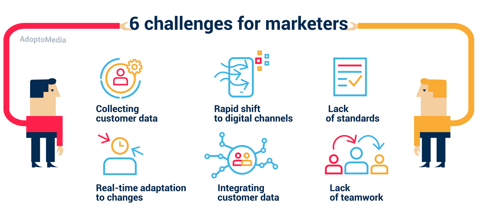 challenges for marketers, marketing technology, customer data collection, customer portfolio, marketing effectiveness measurement, interdepartmental collaboration