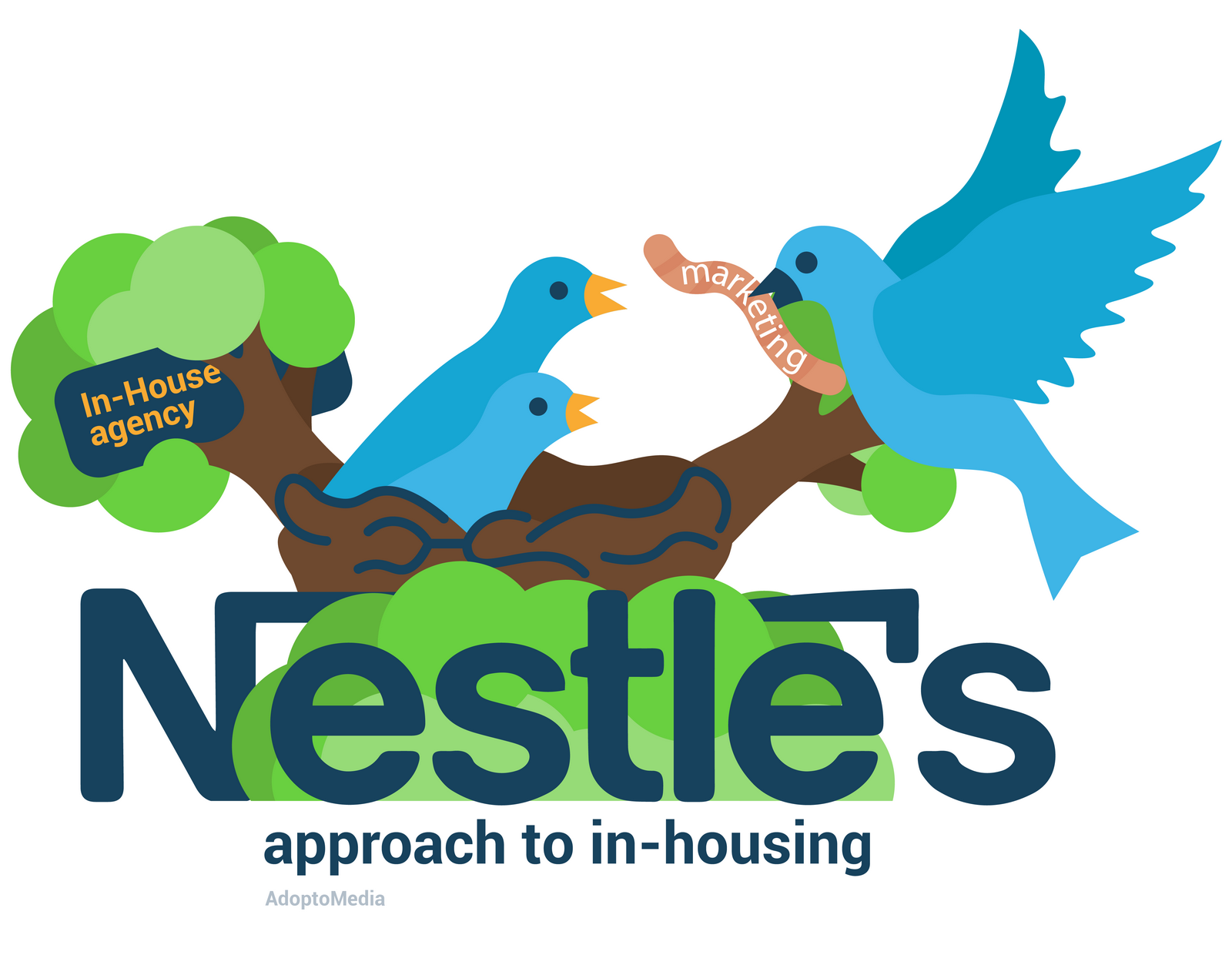 Nestlé, hybrid approach to in-housing, effective marketing
