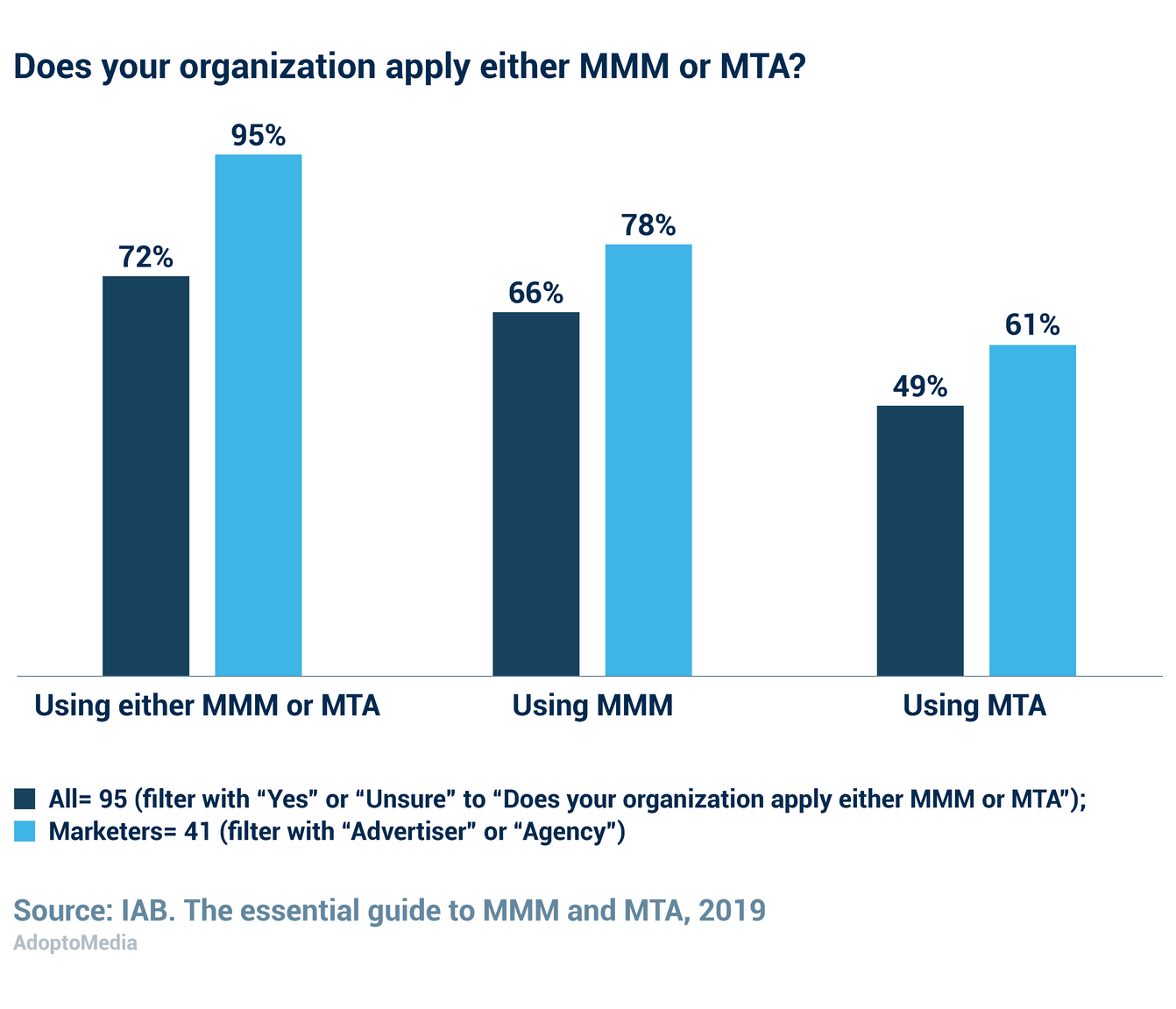 Marketing Mix Modelling, MMM, Attribution, Multi Touch Attribution, MTA, marketing performance measurement