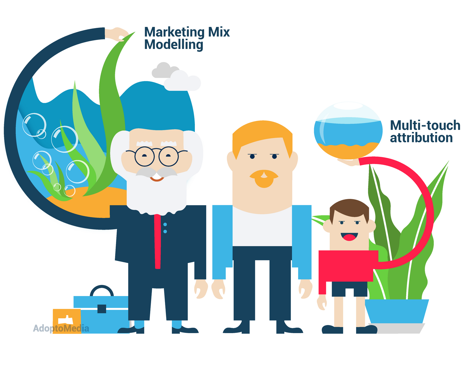 Marketing Mix Modelling, Attribution, Multi Touch Attribution, Unified Measurement Approach, advantages and disadvantages of Marketing Mix Modelling and Attribution, effective marketing measurement, marketing measurement challenges, AdoptoMedia