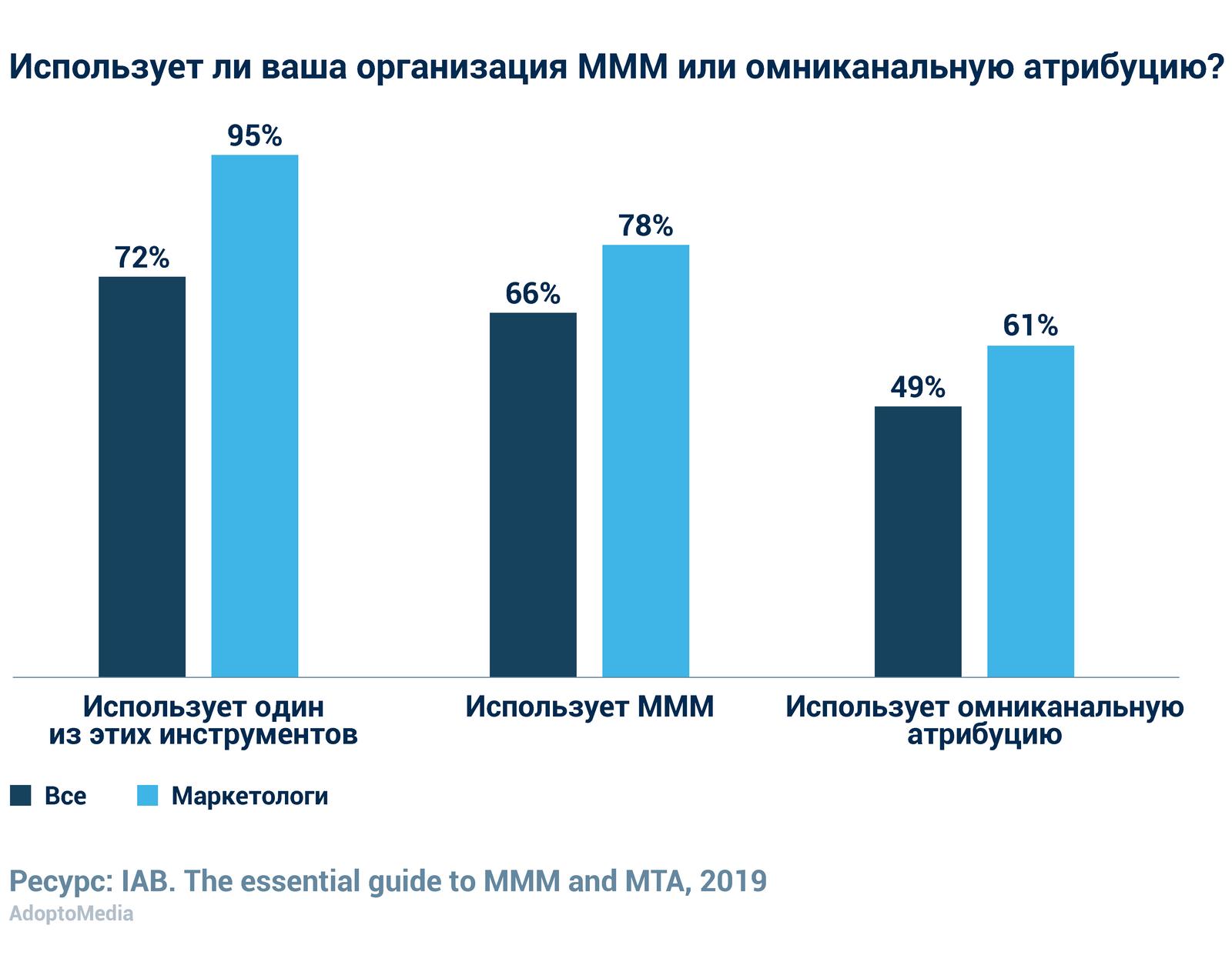 Моделирование маркетингового микса, MMM, омниканальная атрибуция, Multi Touch атрибуция, оценка эффективности маркетинга, маркетинг-аналитика