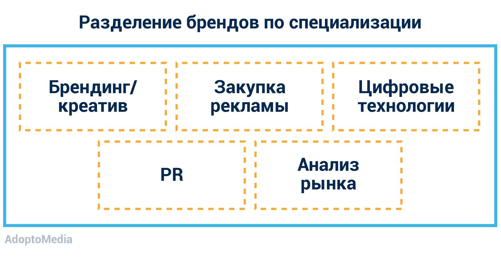 маркетинговое агентство, эффективное маркетинговое агентство, интеграция маркетинговых агентств, проблемы маркетингового агентства, модель, ориентированная на бренд