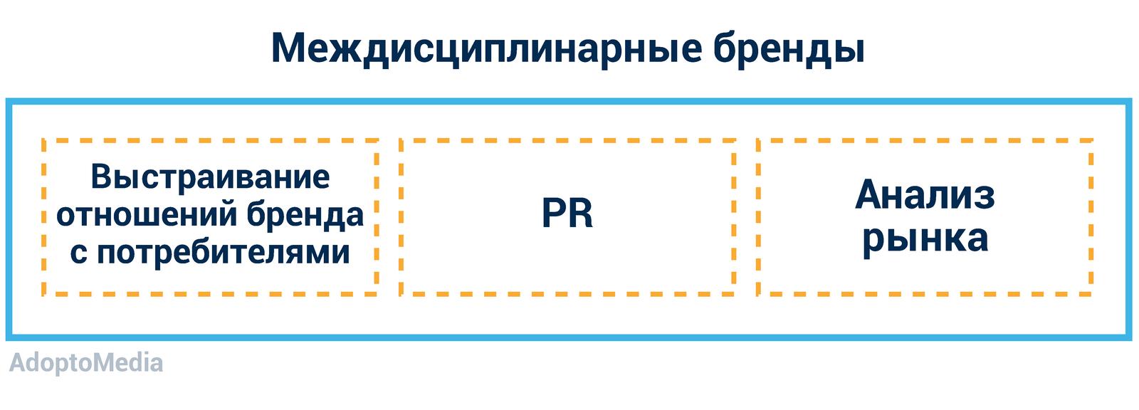 маркетинговое агентство, эффективное маркетинговое агентство, интеграция маркетинговых агентств, проблемы маркетингового агентства, междисциплинарная модель