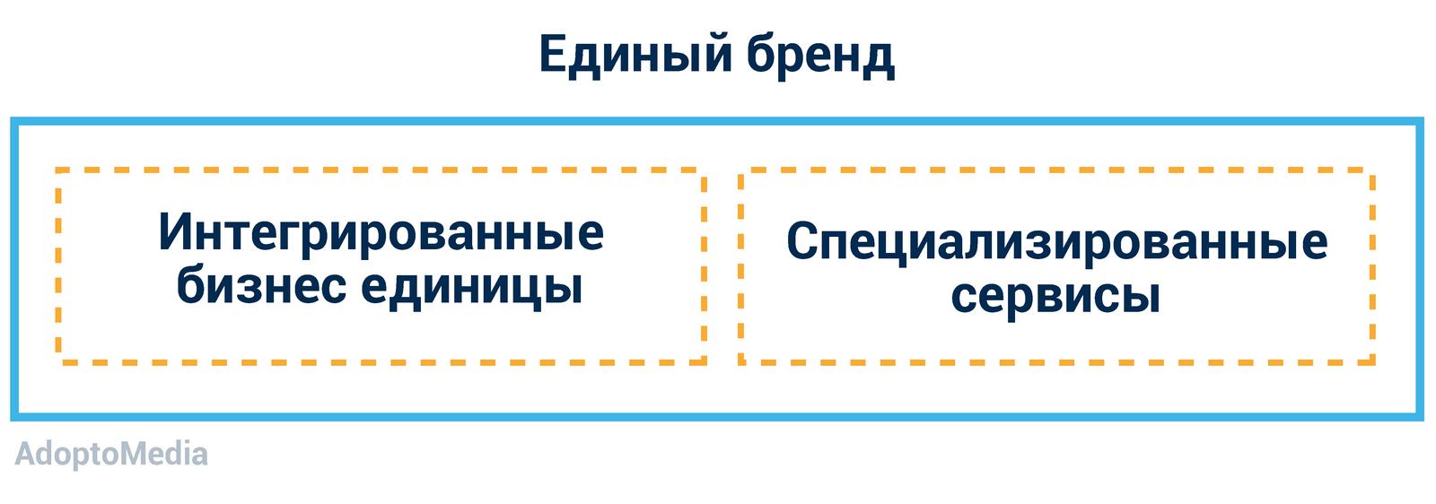 маркетинговое агентство, эффективное маркетинговое агентство, интеграция маркетинговых агентств, проблемы маркетингового агентства