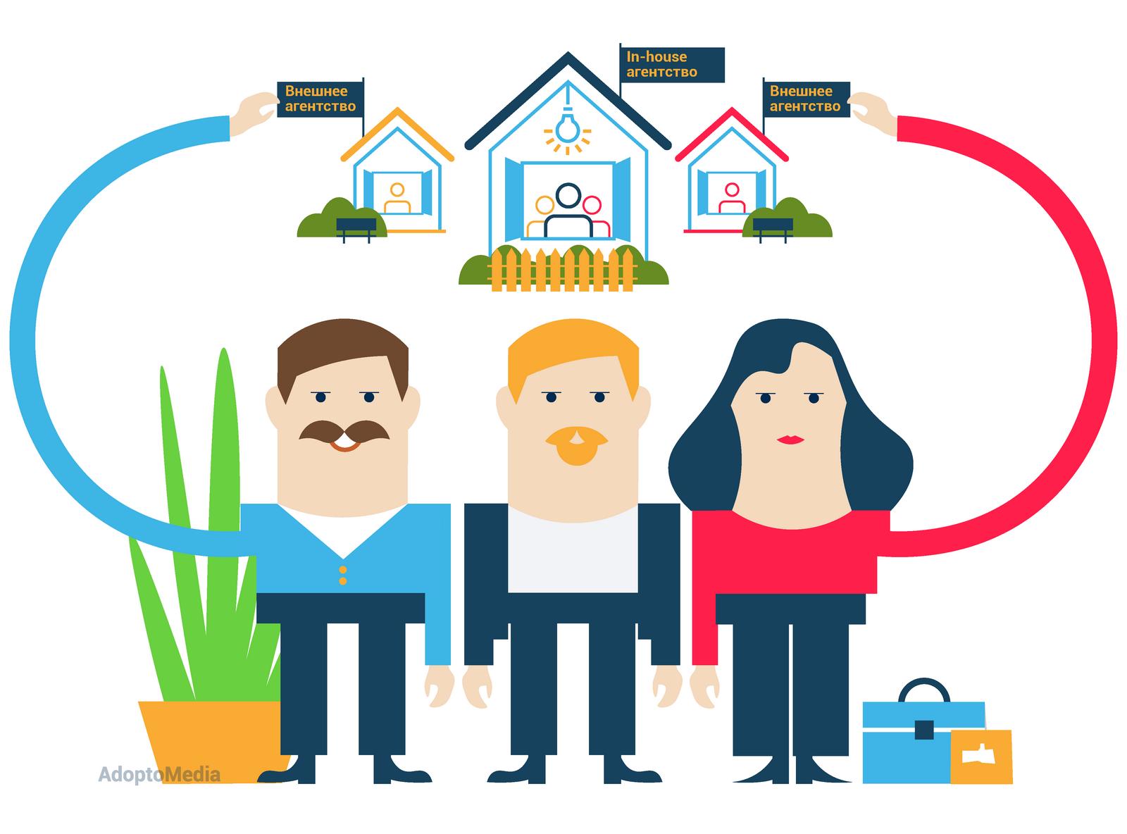 in-house агентство, инхаус-команда, преимущества и недостатки in-house агентства, эффективность маркетинга, прозрачность маркетинга, CheckMedia Solution, AdoptoMedia