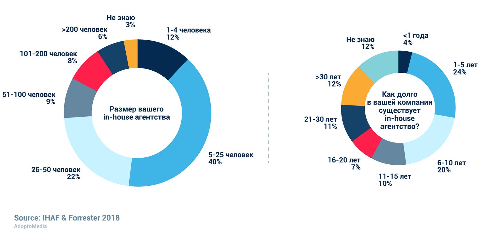 in-house агентство, инхаус-команда, эффективность маркетинга, измеримость маркетинга, AdoptoMedia