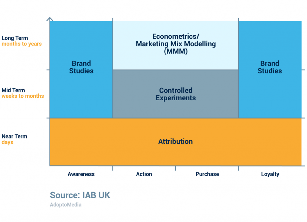 cross-media measurement, cross-platform measurement, ad effectiveness, Attribution, MMM, Marketing Mix Modelling, Brand Studies, controlled experiments