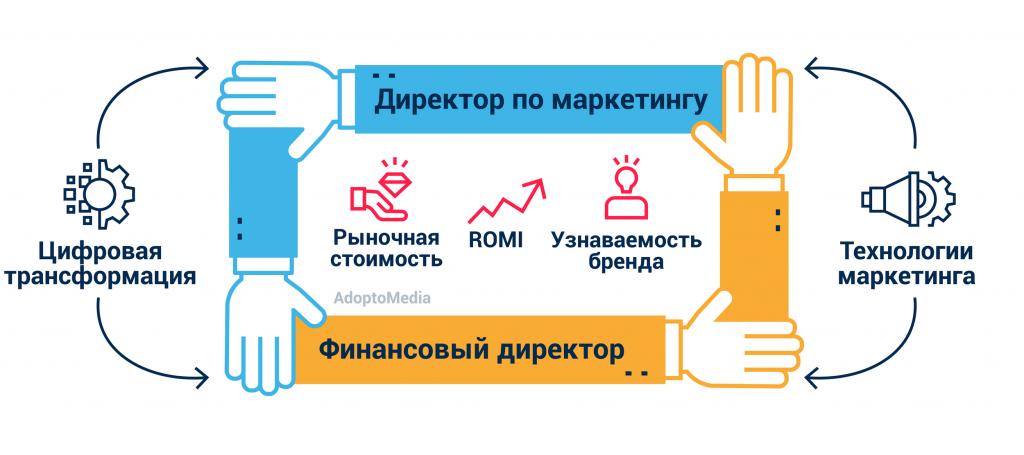 цифровая трансформация бизнеса, сотрудничество между отделами, маркетинг и финансы, ROMI, прогноз ROMI, маркетинговые технологии, узнаваемость бренда, AdoptoMedia