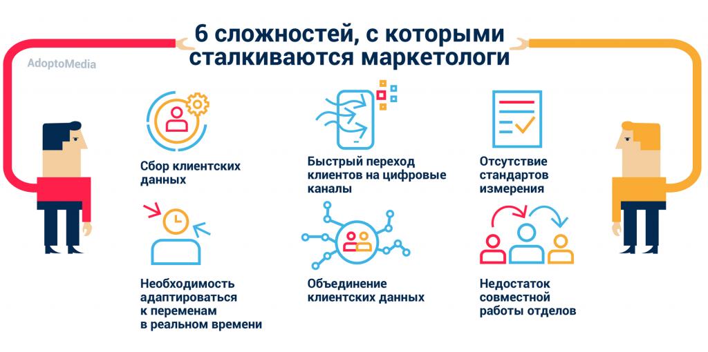 проблемы маркетологов, маркетинговые технологии, сбор данных о клиентах, профиль клиентов, оценка эффективности маркетинга