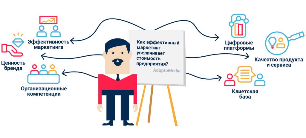 эффективность маркетинга, увеличение рыночной стоимости компании, маркетинговые инвестиции, прозрачный маркетинг, измеримый маркетинг, маркетинговая отчетность в реальном времени, маркетинговые технологии, цифровой маркетинг, цифровая трансформация бизнеса, эффективная маркетинговая стратегия, CRM, управление взаимоотношениями с клиентами, AdoptoMedia, CheckMedia Solution