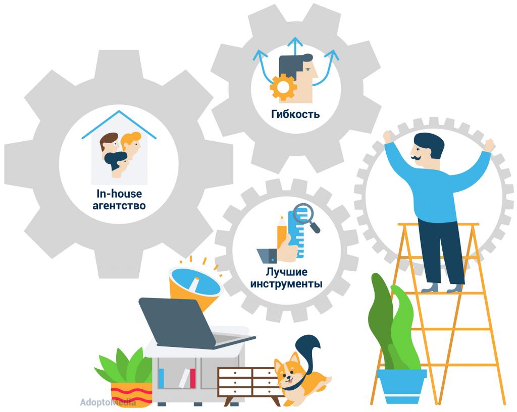 управление маркетинговыми расходами, измеримость маркетинга, эффективность маркетинга, COVID-19, экономический спад, AdoptoMedia