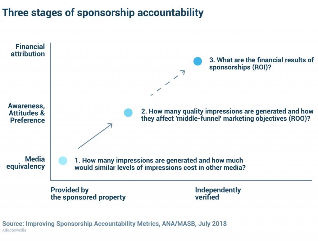 sponsorship ROI, measure sponsorship effectiveness, effective sponsorship, AdoptoMedia, brand preference, return on objectives, sponsorship accountability, media equivalence, media value